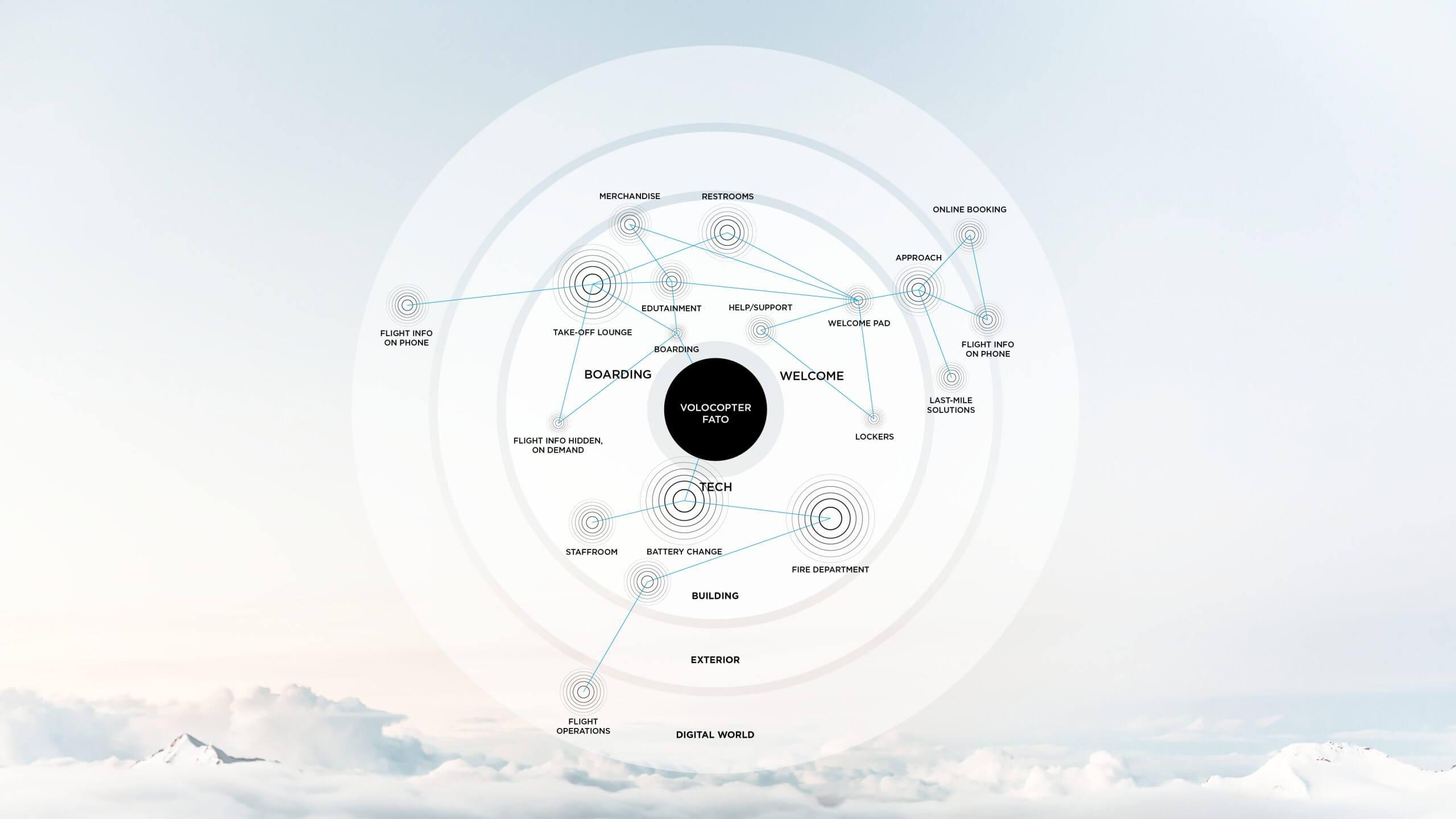 Volocopter function diagram