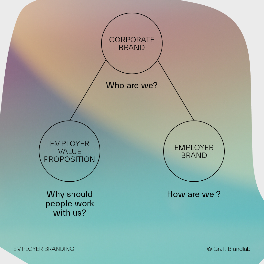 Chart about employee employers relationship with the corprate brand